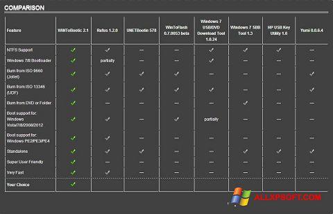 स्क्रीनशॉट WiNToBootic Windows XP